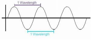 rf - Wavelength in real life - Electrical Engineering ...