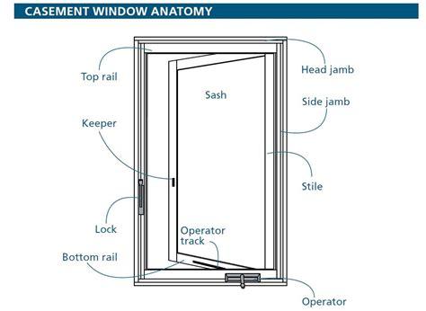 casement window anatomy interesting stuff