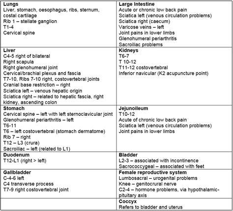 Visceral Pain Referral Patterns
