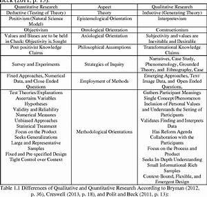 Exploring Quantitative And Qualitative Methodologies  A