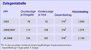 Riester Eigenbeitrag Berechnen : invextra dws riester rente premium avwl der testsieger der riester ~ Themetempest.com Abrechnung