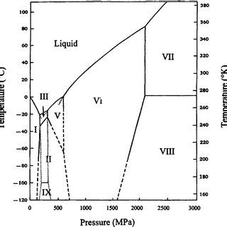 Freezig Diagram Of Liquid by Kinetics Of Pressure Shift Freezing For An In Water