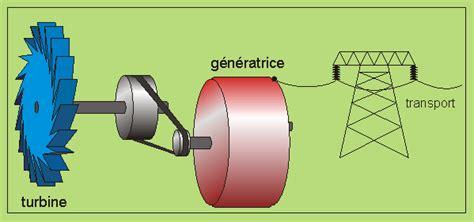 qui a invente la le electrique ressources 233 nerg 233 tiques