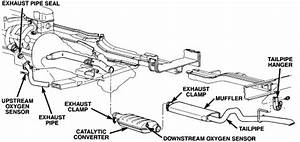 Just Replace Oil Pump On 1998 5 9l Jeep Grand Cherokee  Im Having Trouble Getting The Exhaust