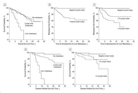 lymph nodes  survival  pancreatic neuroendocrine