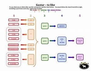 Gustar Verb Chart Gustar Flowchart By Spanish Edtech Teachers Pay Teachers