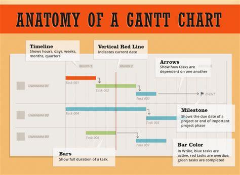 gantt chart  project management digital street