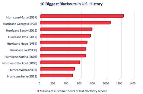 learn   worst power outage   history