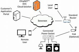 Cloud Solution  U00bb Connect One