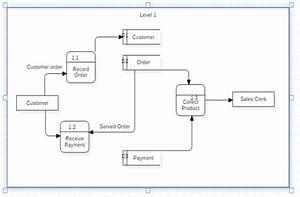 Best Data Flow Diagram Examples