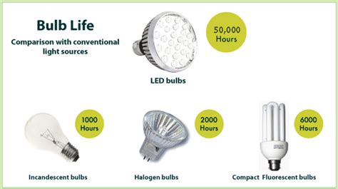 related keywords suggestions for led light bulbs advantages