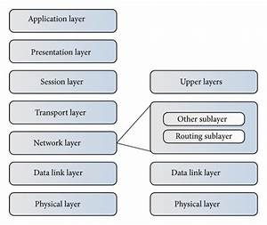 Network Layer Architecture In The Osi Reference Model