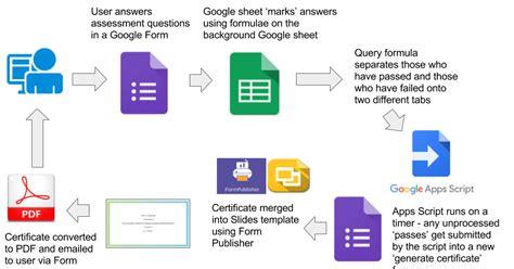 tech cogitation marking assessments  generating