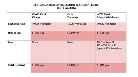 Try to spend more than the maximum allowed, and your debit card will be declined even if you have enough money in your checking account. Useful Tips for Exchanging Money in Japan | JAPAN and more
