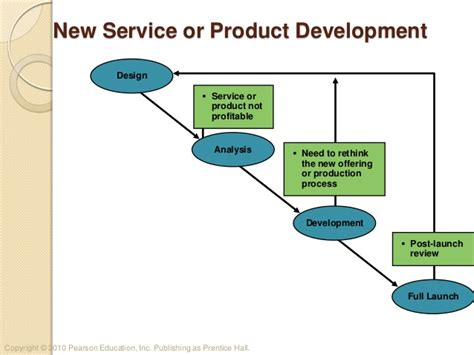 Product Or Service Development Process
