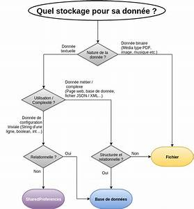 Stockage De Données : soat blog le stockage sous android comment bien organiser ses donn es ~ Medecine-chirurgie-esthetiques.com Avis de Voitures