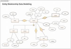 Entity Relationship Data Modeling