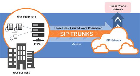 sip trunking phone services  mississippi tecinfo