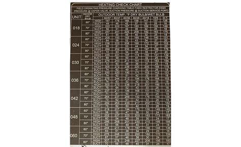 Heat Pump Charging Chart