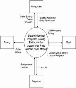 Sistem Informasi Penjualan Barang Dengan Bahasa Pemrograman Visual Basic  Penjualan Barang