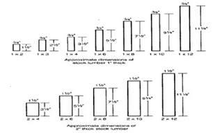 2X4 Actual Dimensions Lumber