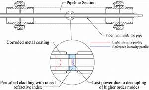 Operation Principle Of The Distributed Fiber Optic Corrosion Sensor