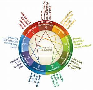 The Enneagram  The Myers
