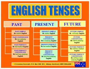 Chart Of All Tenses In British English Grammar