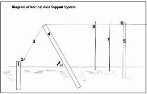 Vertical Axis Support System