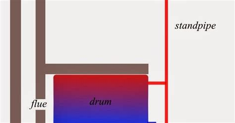 rhodesian boiler design considerations