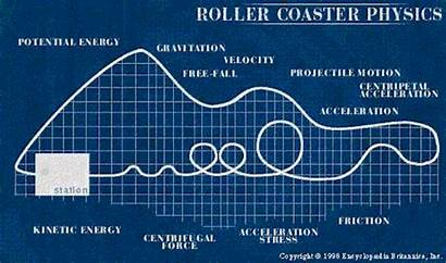 Physics Roller Coaster Energy Kinetic Motion Science