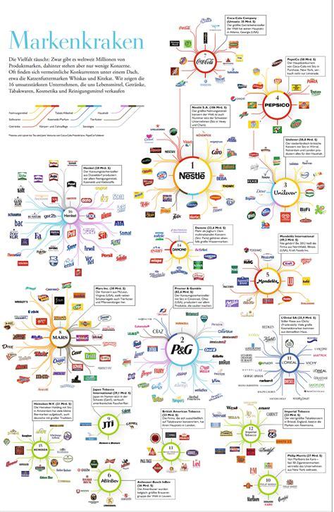 Die Macht Der Lebensmittelgiganten  Netzfrauen Netzfrauen