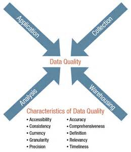 Data Quality Management Model