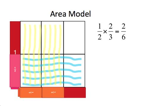 Visual Models In Math Connecting Concepts With Procedures For Fraction Multiplication And