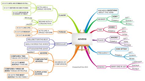 Article Template Ingles by English Grammar Adverb Imindmap Mind Map Template