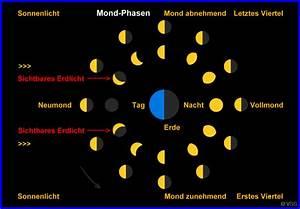 In Welchem Zeichen Steht Der Mond : mond entstehung der mond phasen ~ Lizthompson.info Haus und Dekorationen