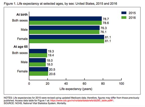 life expectancy falls   straight year