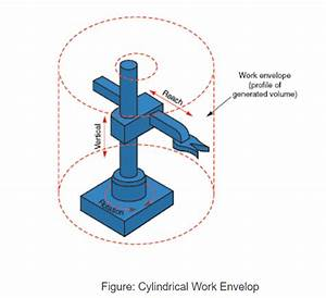 Cylindrical Robot   Diagram   Construction   Applications