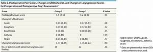 Effect Of Endotracheal Tube Size On Vocal Outcomes After Thyroidectomy  A Randomized Clinical