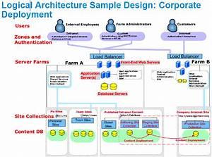Block Diagram Vs Logical Architecture