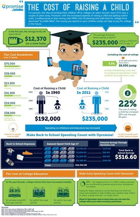 cost  raising  child infographic daycare costs