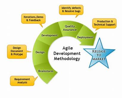 Agile Development Methodology App Mobile Discovery Benefitted