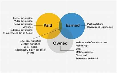 Paid Earned Owned Framework Social