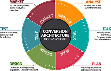 What Is Website Optimisation by 11 Key Points To Aid Website Conversions 8193 Mytechlogy