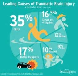 Slideshow - Infographic: Leading Causes of Traumatic Brain Injury TBI