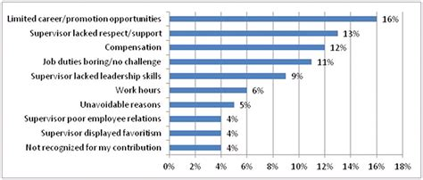Reasons For Leaving A by Exit Interviews Show Top 10 Reasons Why Employees Quit