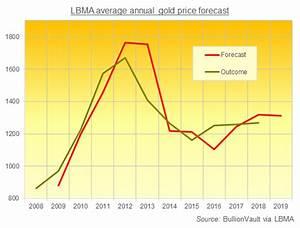 Palladium Price Chart 10 Year Lbma Gold Price Forecasts See Tight Range In 2019 Gold News
