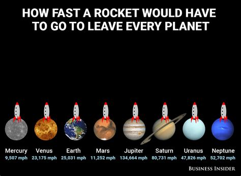 How Fast Rockets Must Travel To Escape Planets Business