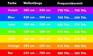 Wellenlänge Berechnen Licht : wirkungsgrad einer kerze berechnen allmystery ~ Themetempest.com Abrechnung