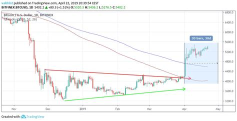 Brokers to buy bitcoin from. Bitcoin vs. Gold and Silver: Is BTC a Better Investment than Precious Metals? (Weekly Price ...